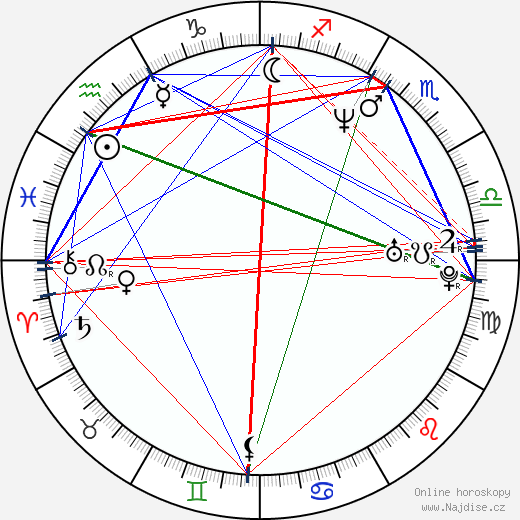 Patrik Hezucký wikipedie wiki 2017, 2018 horoskop