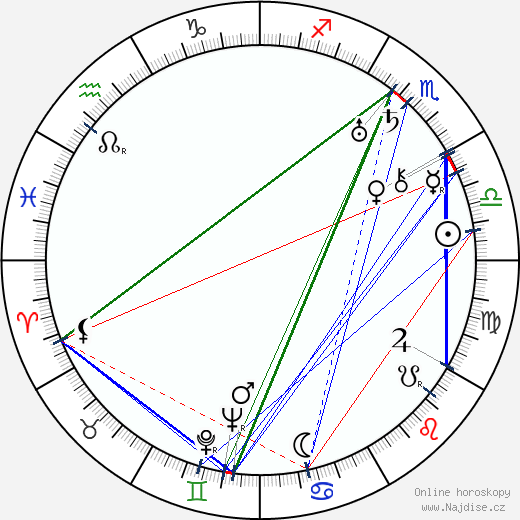 Patterson McNutt wikipedie wiki 2017, 2018 horoskop