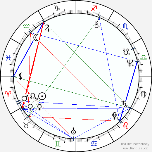 Patti LuPone wikipedie wiki 2020, 2021 horoskop