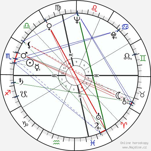 Patti Page wikipedie wiki 2018, 2019 horoskop