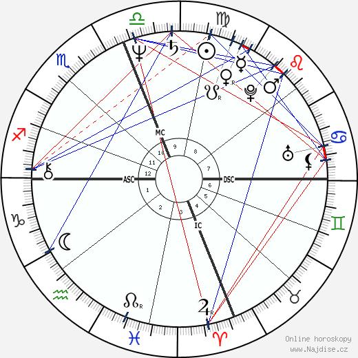 Patty Wagstaff wikipedie wiki 2018, 2019 horoskop