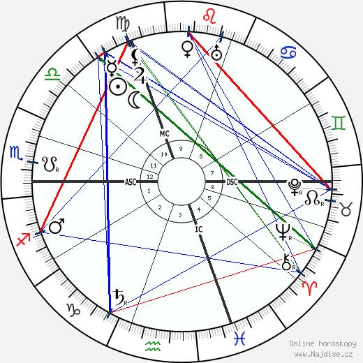 Paul Albert Ancel wikipedie wiki 2018, 2019 horoskop