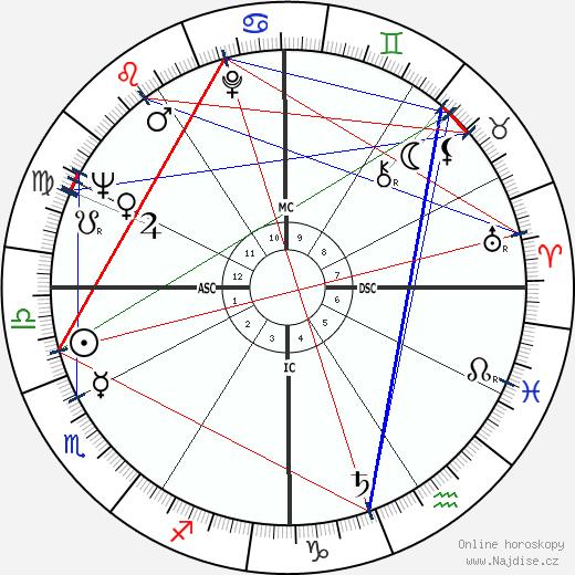 Paul Anderson wikipedie wiki 2019, 2020 horoskop