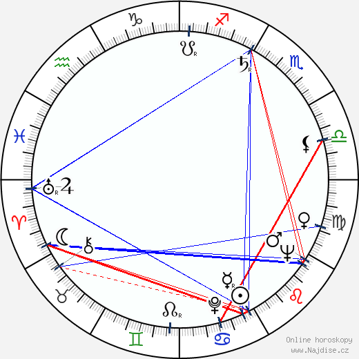 Paul Blaisdell wikipedie wiki 2020, 2021 horoskop