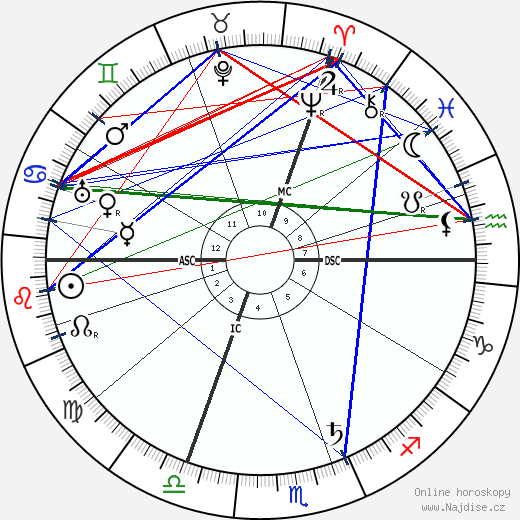 Paul Claudel wikipedie wiki 2019, 2020 horoskop