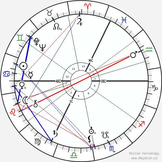 Paul Colin wikipedie wiki 2017, 2018 horoskop
