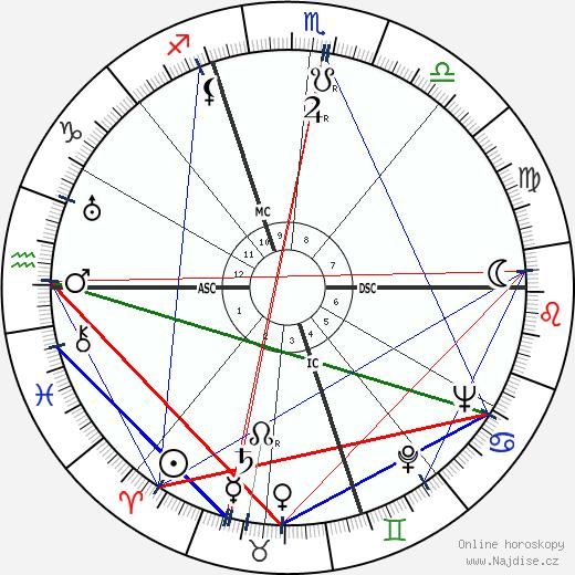 Paul Coste-Floret wikipedie wiki 2018, 2019 horoskop