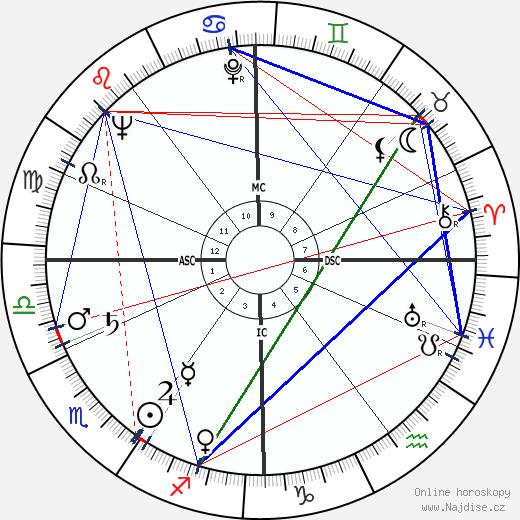Paul Cuvelier wikipedie wiki 2020, 2021 horoskop
