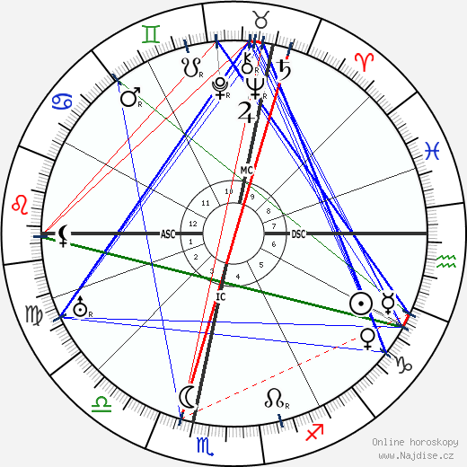 Paul Dassault wikipedie wiki 2017, 2018 horoskop