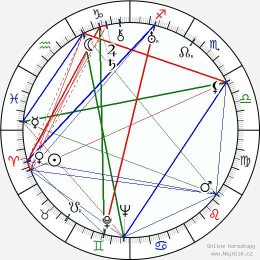 Paul Demange wikipedie wiki 2018, 2019 horoskop