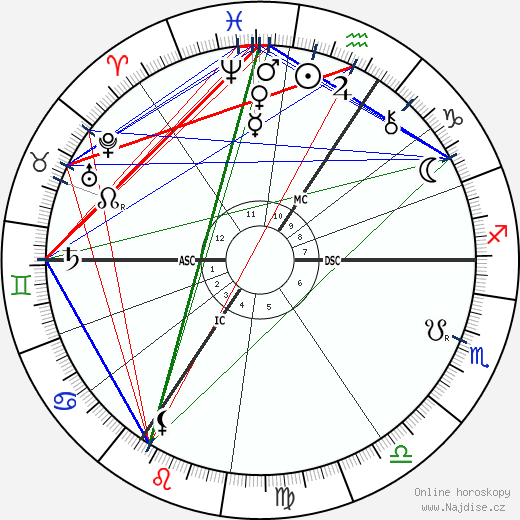 Paul Deschanel wikipedie wiki 2018, 2019 horoskop