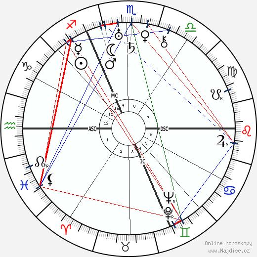 Paul Éluard wikipedie wiki 2018, 2019 horoskop