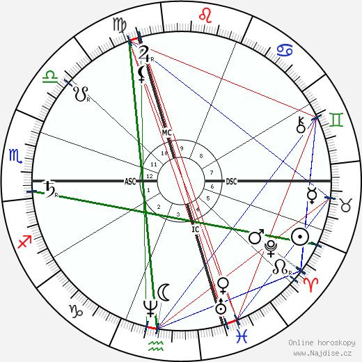 Paul-Emile Lecoq de Boisbaudran wikipedie wiki 2019, 2020 horoskop