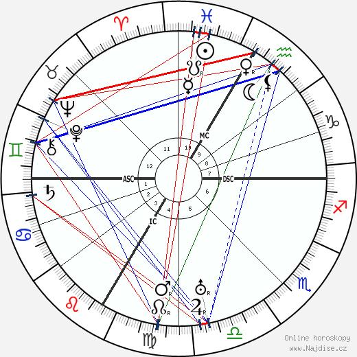Paul Faivre wikipedie wiki 2018, 2019 horoskop