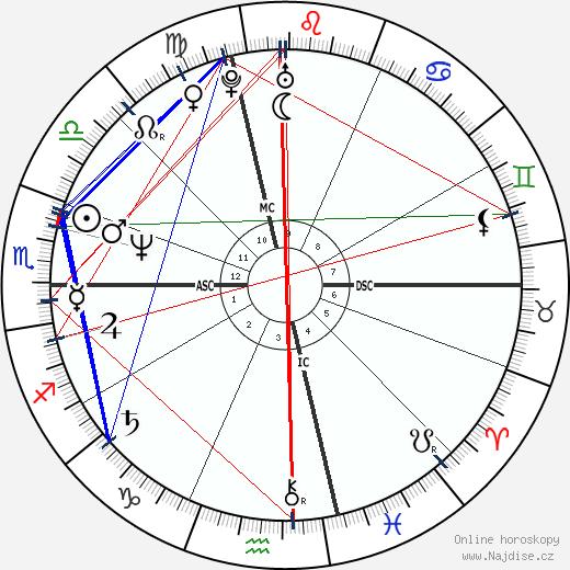 Paul Farmer wikipedie wiki 2020, 2021 horoskop