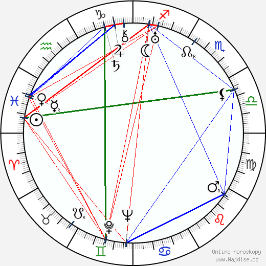 Paul Fix wikipedie wiki 2019, 2020 horoskop