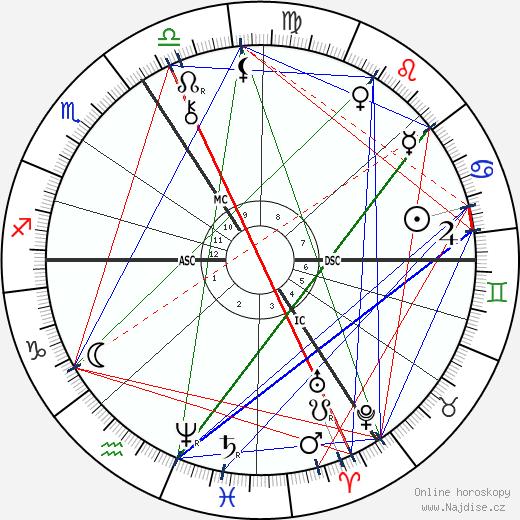 Paul Flechsig wikipedie wiki 2018, 2019 horoskop