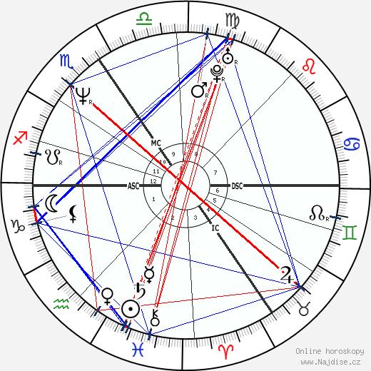 Paul Gaban wikipedie wiki 2017, 2018 horoskop
