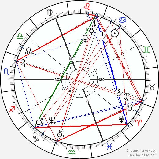 Paul Gabriel wikipedie wiki 2018, 2019 horoskop
