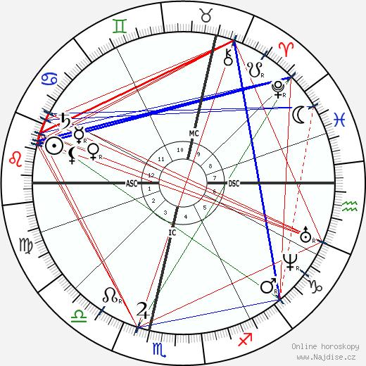 Paul Gachet wikipedie wiki 2018, 2019 horoskop