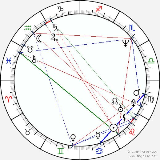 Paul Ganus wikipedie wiki 2020, 2021 horoskop
