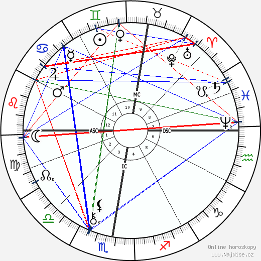 Paul Gauguin wikipedie wiki 2018, 2019 horoskop