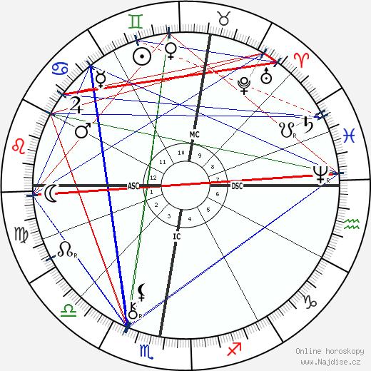 Paul Gauguin wikipedie wiki 2020, 2021 horoskop