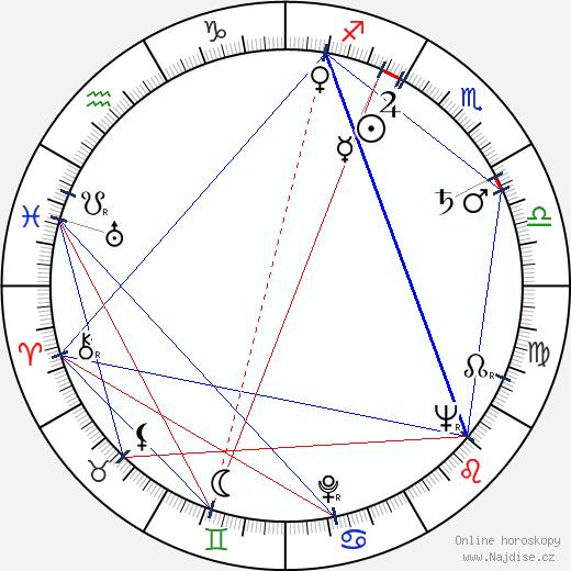 Paul Haeberlin wikipedie wiki 2019, 2020 horoskop