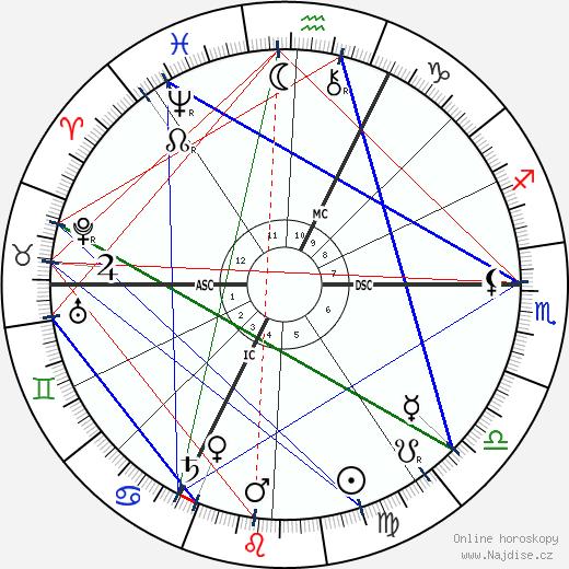 Paul Hervieu wikipedie wiki 2018, 2019 horoskop