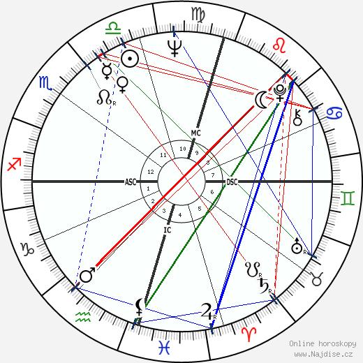 Paul Hogan wikipedie wiki 2019, 2020 horoskop