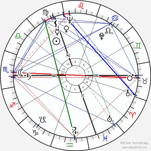 Paul Janssen wikipedie wiki 2017, 2018 horoskop