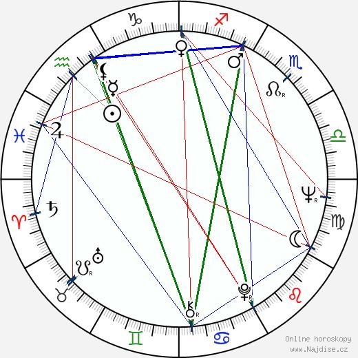Paul L. Smith wikipedie wiki 2018, 2019 horoskop