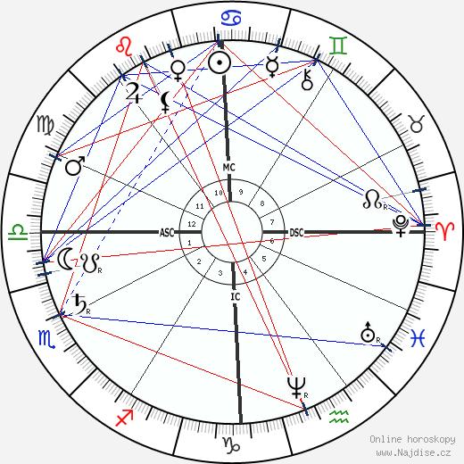 Paul Lacombe wikipedie wiki 2018, 2019 horoskop