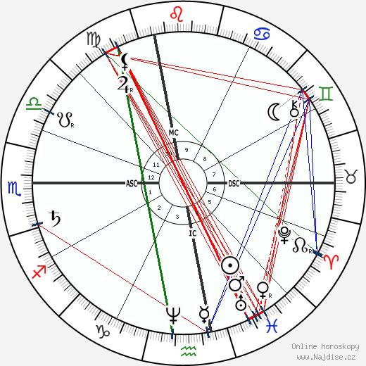 Paul Lacome d'Estalenx wikipedie wiki 2019, 2020 horoskop