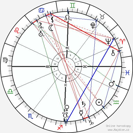 Paul Langevin wikipedie wiki 2018, 2019 horoskop
