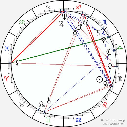 Paul MacDonald wikipedie wiki 2018, 2019 horoskop