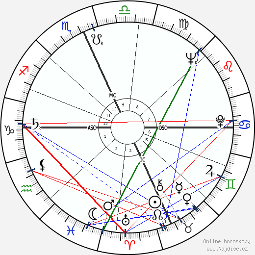 Paul Mazursky wikipedie wiki 2019, 2020 horoskop