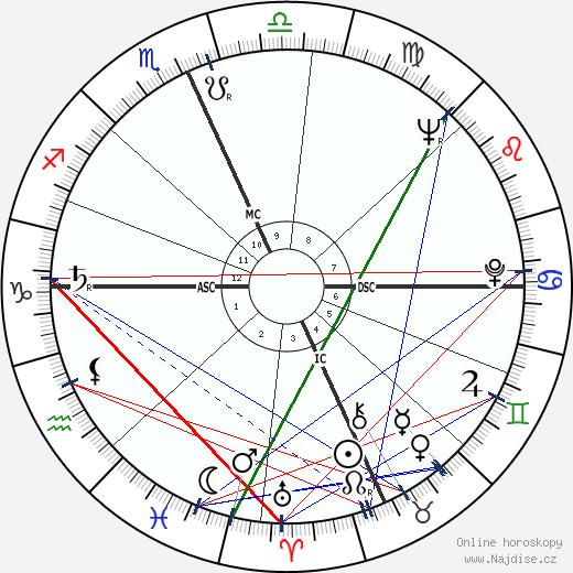 Paul Mazursky wikipedie wiki 2018, 2019 horoskop