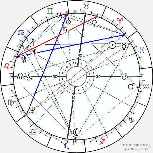 Paul Michael Glaser wikipedie wiki 2020, 2021 horoskop