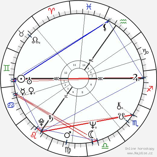Paul Michiels wikipedie wiki 2018, 2019 horoskop