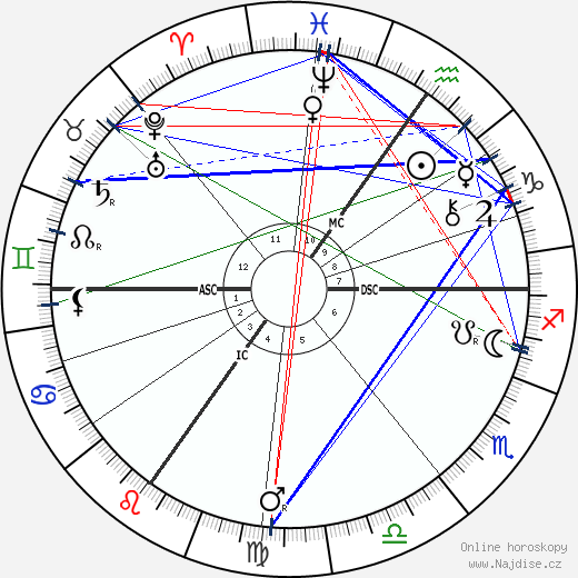 Paul Natorp wikipedie wiki 2019, 2020 horoskop