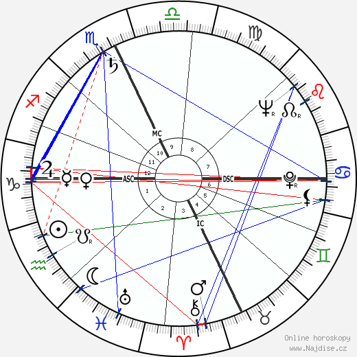 Paul Newman wikipedie wiki 2019, 2020 horoskop