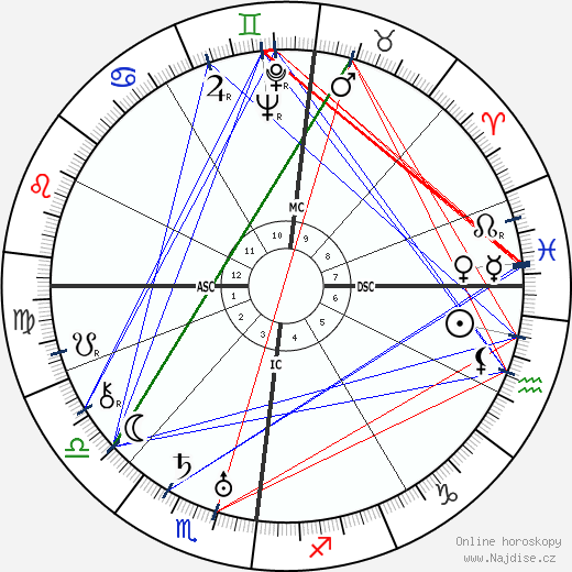 Paul Nouge wikipedie wiki 2018, 2019 horoskop