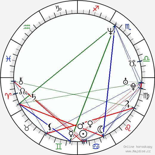 Paul Rae wikipedie wiki 2020, 2021 horoskop