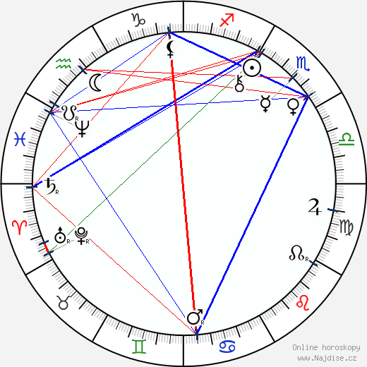 Paul Rée wikipedie wiki 2019, 2020 horoskop