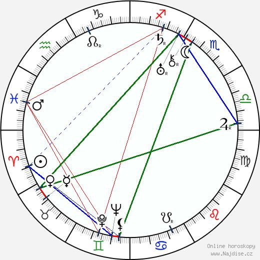 Paul Robeson wikipedie wiki 2019, 2020 horoskop