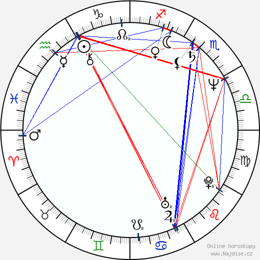 Paul Rodriguez wikipedie wiki 2019, 2020 horoskop