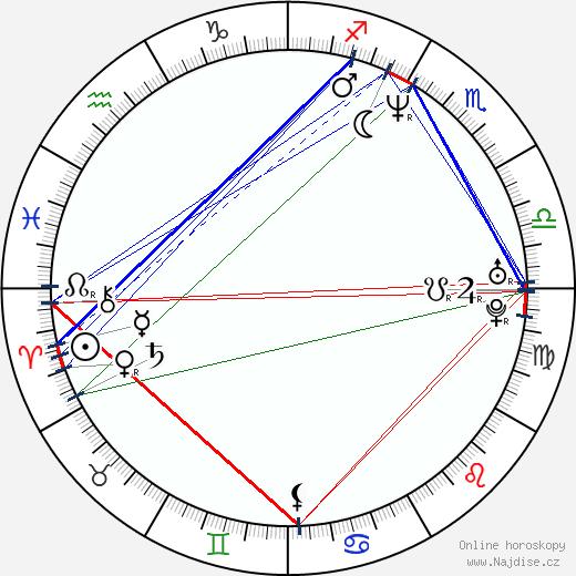 Paul Rudd wikipedie wiki 2019, 2020 horoskop