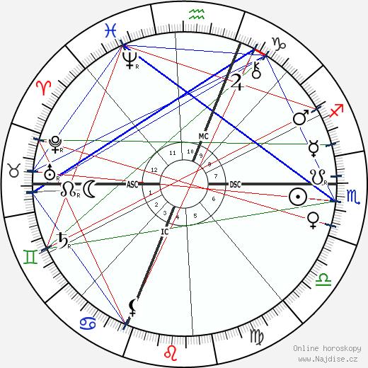 Paul Sabatier wikipedie wiki 2018, 2019 horoskop