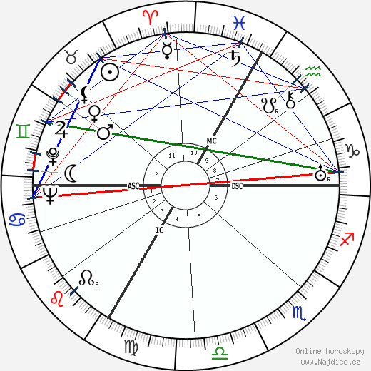 Paul Sacher wikipedie wiki 2018, 2019 horoskop